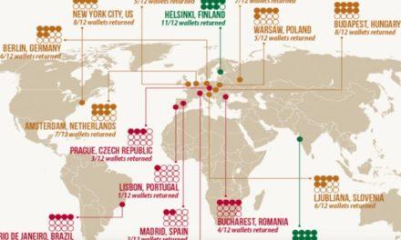 Kde žijí nejpoctivější lidé? Takhle dopadl experiment se ztracenou peněženkou
